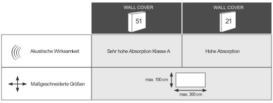 WALL COVER Akustik-Wandpaneele für maßgeschneiderte Wandlösungen
